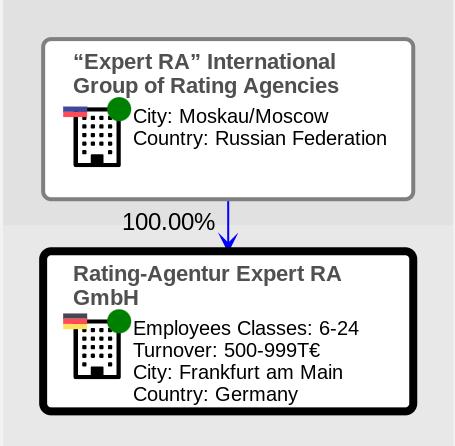 Rating-Agentur Expert RA GmbH