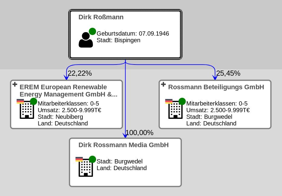 DirkRoßmann